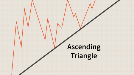 Guide to Trading the Triangles Pattern on Binarium