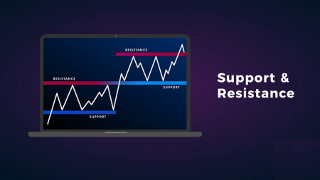 Guide to Identifying When Price Wants to Breakout from Support/Resistance on Spectre.ai and the Actions to Take